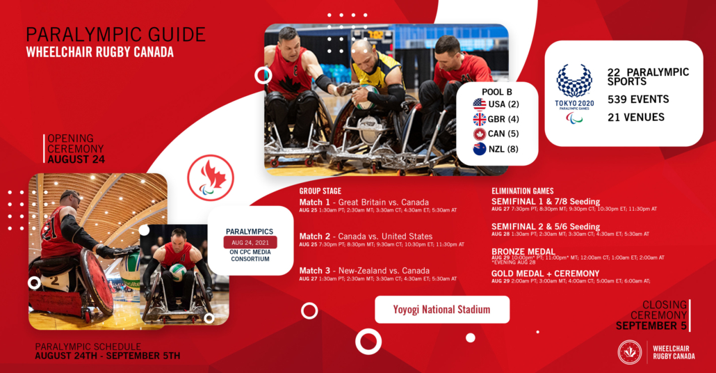Wheelchair Rugby Canada Paralympic Guide